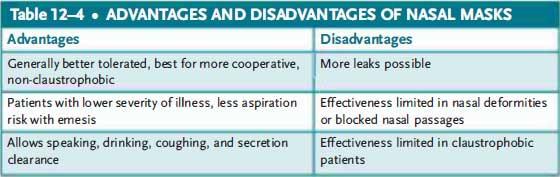 advantages and disadvantages of nasal masks