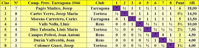 Clasificación del VIII Campeonato Provincial de Tarragona-1966