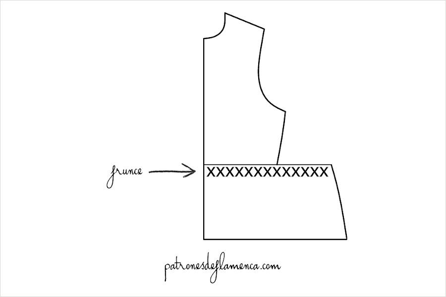 Representación del frunce o rizo de un patrón