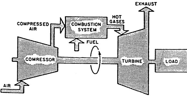 Gas Turbine Tutorials: Introduction to Gas Turbines