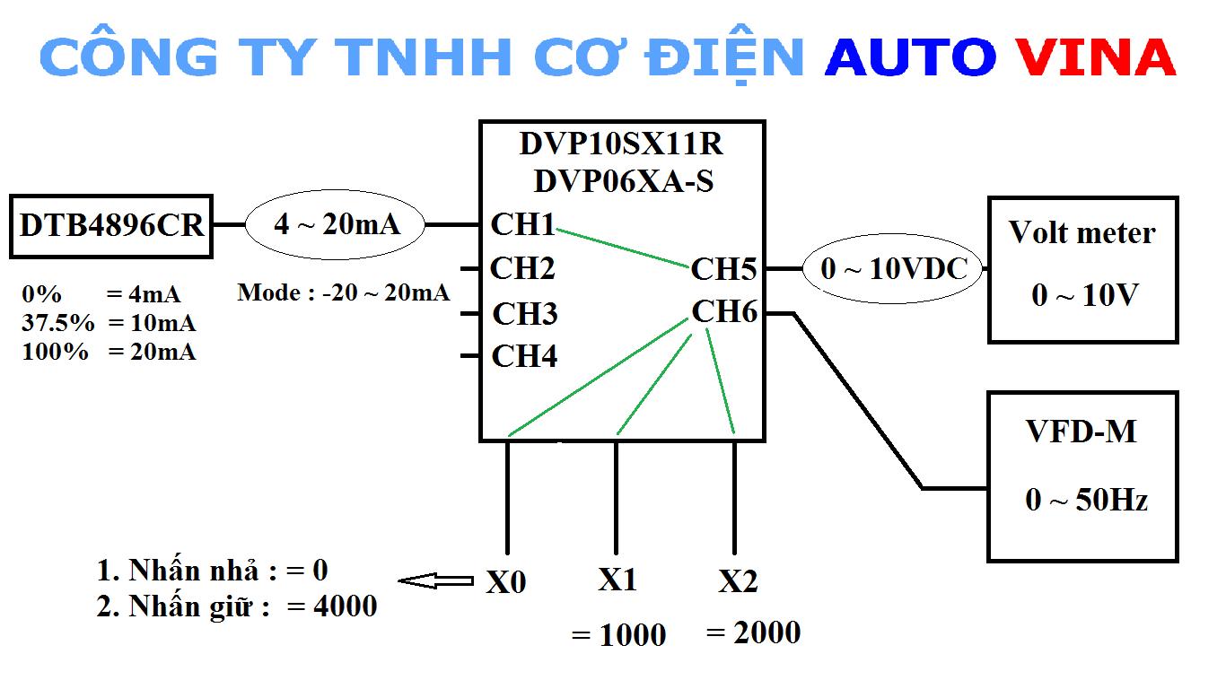 Hướng dẫn lập trình PLC Delta đọc tín hiệu analog và xuất tín hiệu điều khiển biến tần