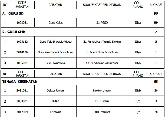 Informasi Cpns Kota Medan 2013 Informasi Lowongan Kerja Loker Terbaru 2016 2017 Dan Kualifikasi Pendidikan Cpnsd Pemerintah Kota Depok Tahun 2013