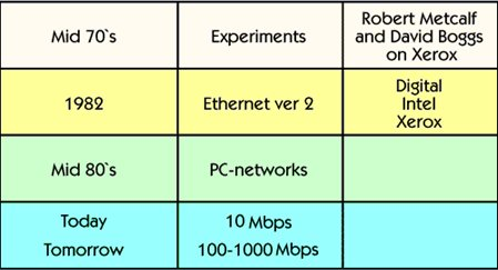History of LAN (Local Area Network)