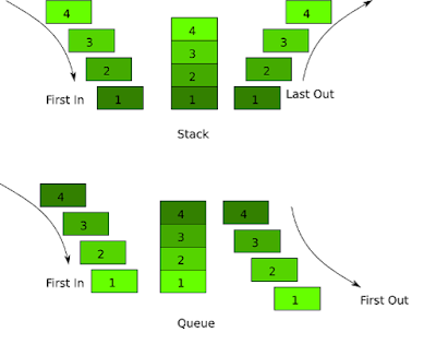 Difference between Stack and Queue in Java