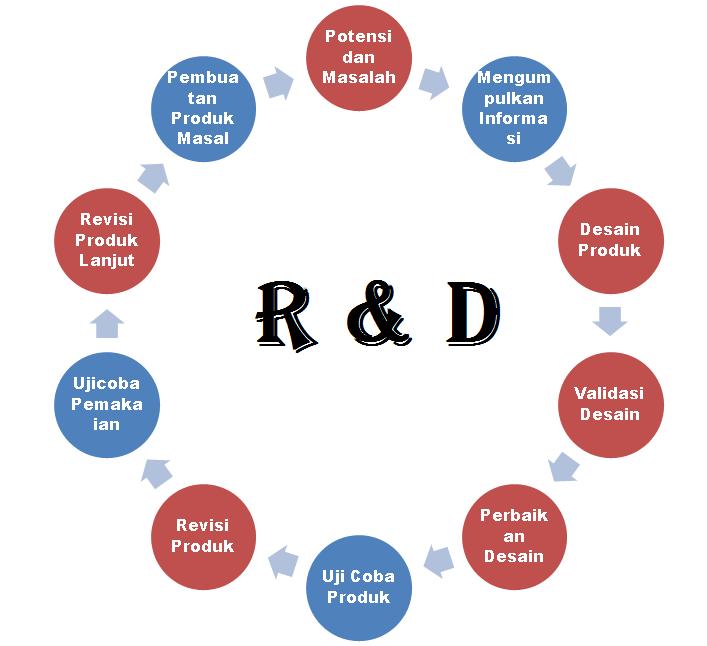 Penelitian pengembangan research and development pengertian model langkah langkah penelitian pengembangan ccuart Image collections