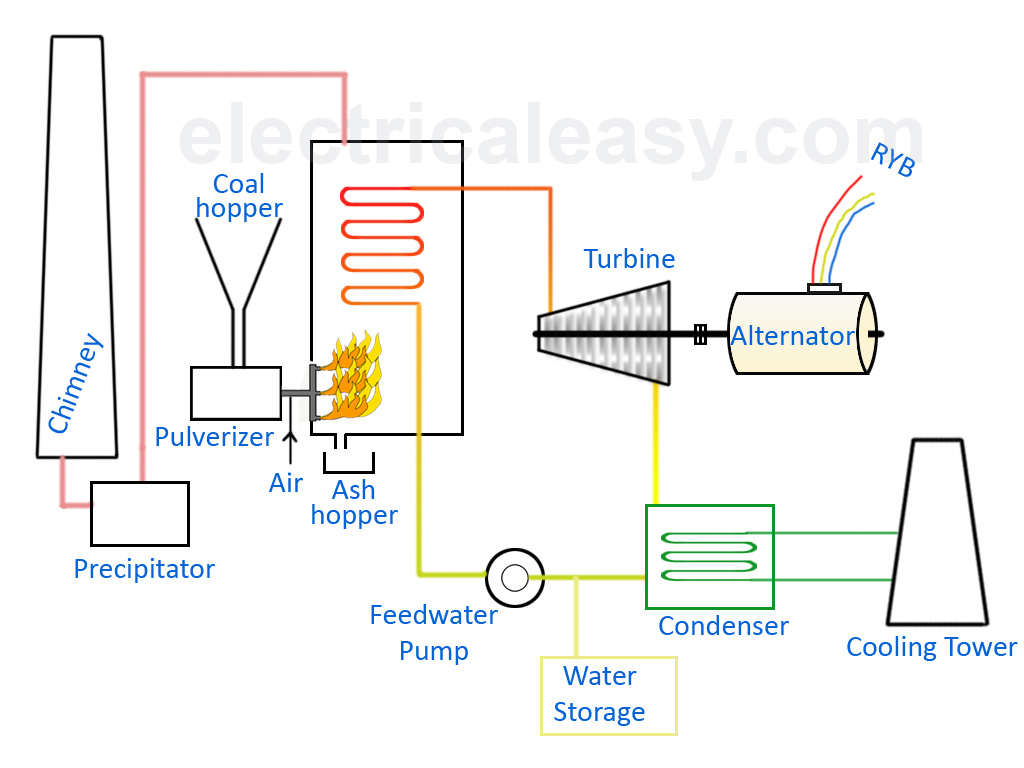 basic layout and working of a thermal power plant electricaleasy com basic refrigeration cycle diagram steam power plant diagram [ 1024 x 768 Pixel ]