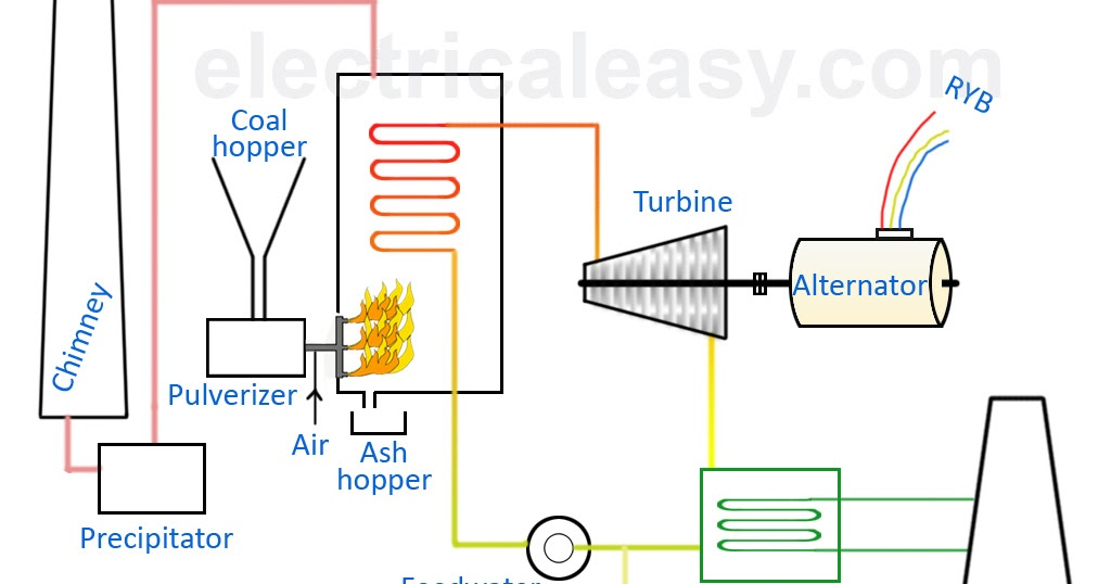 Schematic Diagram Of Steam Power Plant Animal Cloning Basic Layout And Working A Thermal | Electricaleasy.com