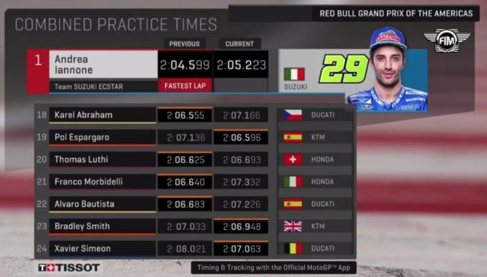 Hasil FP3 MotoGP Amerika: Iannone Masih Dipuncak