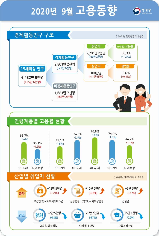 2020년 9월 전년동월대비 고용률 1.4%p 하락, 실업률 0.5%p 상승