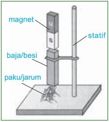 35+ Trend Terbaru Gambar Cara Membuat Magnet Dengan Cara ...