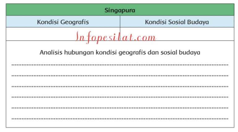 Kunci Jawaban Tema 3 Kelas 6 Pembelajaran 4 Subtema 1