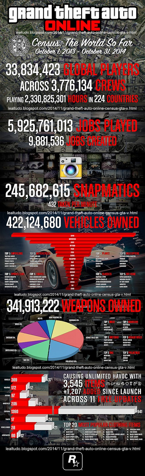 GRAND THEFT AUTO ONLINE CENSUS GTA V OCTOBER 1st 2013 TO OCTOBER 31st 2014 - Image Infografic Outubro - LeaLTudo