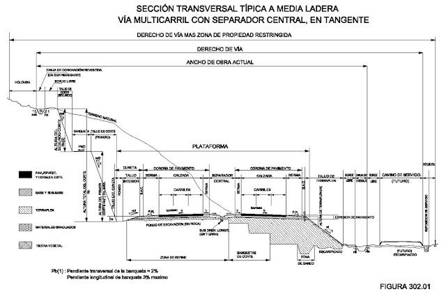 Partes de la sección transversal de un camino