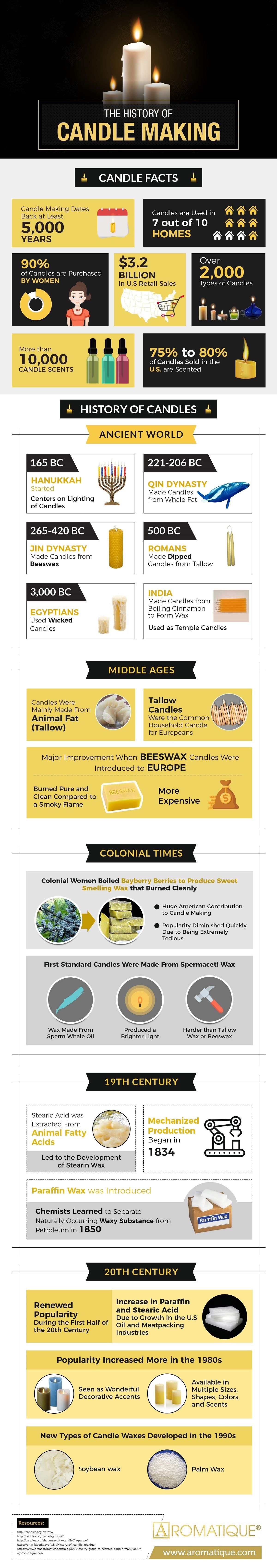 The History of Candle Making #infographic
