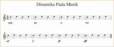 dinamika musik not balok