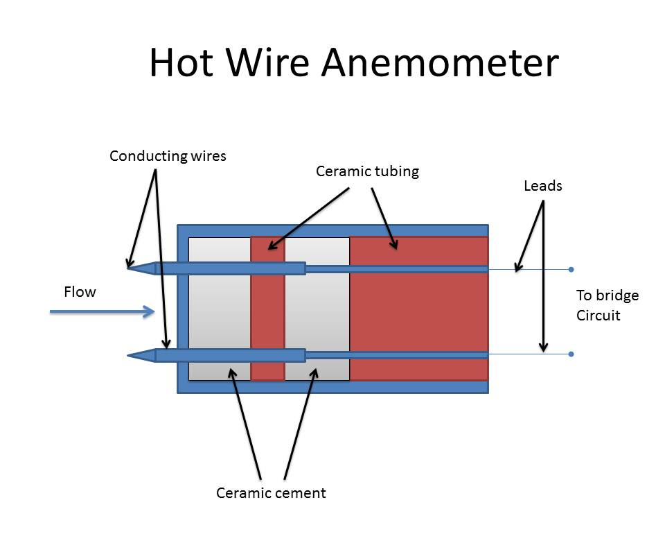hot wire anemometer (thermal method)