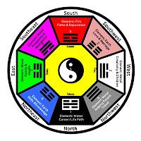 ศาสตร์ฮวงจุ้ย (Feng Shui)