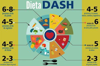 Dieta DASH Hipertensión