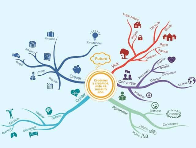 Mapa mental sobre el tema -Creemos y creamos, este es nuestro año-