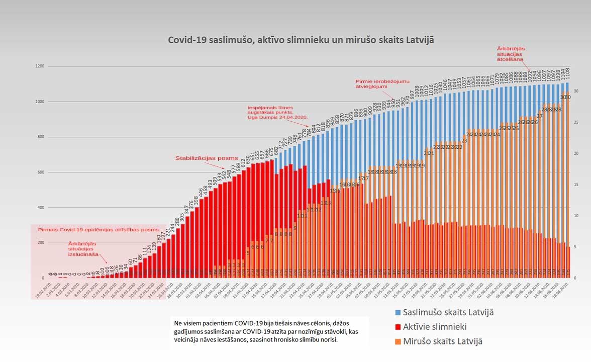 Grafiks ar Covid-19 saslimušo un mirušo skaitu valstī 18.06.2020.