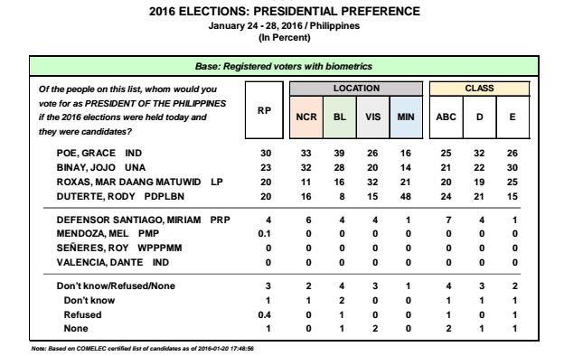 2016 presidential survey Pulse Asia