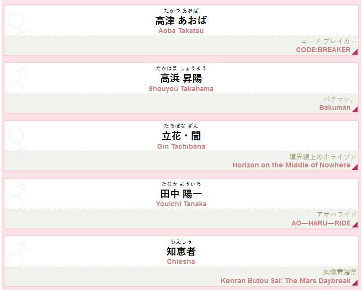 Wykaz urodzin bohaterów z anime w dniu 30 kwietnia