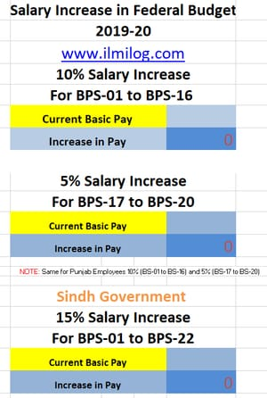 Latest BPS Salary Calculator 2019