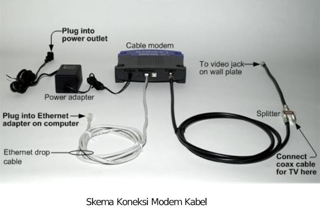 Modem with all component