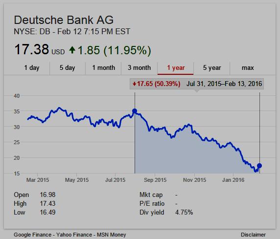 Deutsche Bank stock down more 50% since July 31, 2015