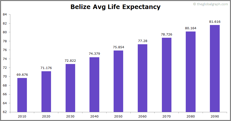 Belize  Avg Life Expectancy