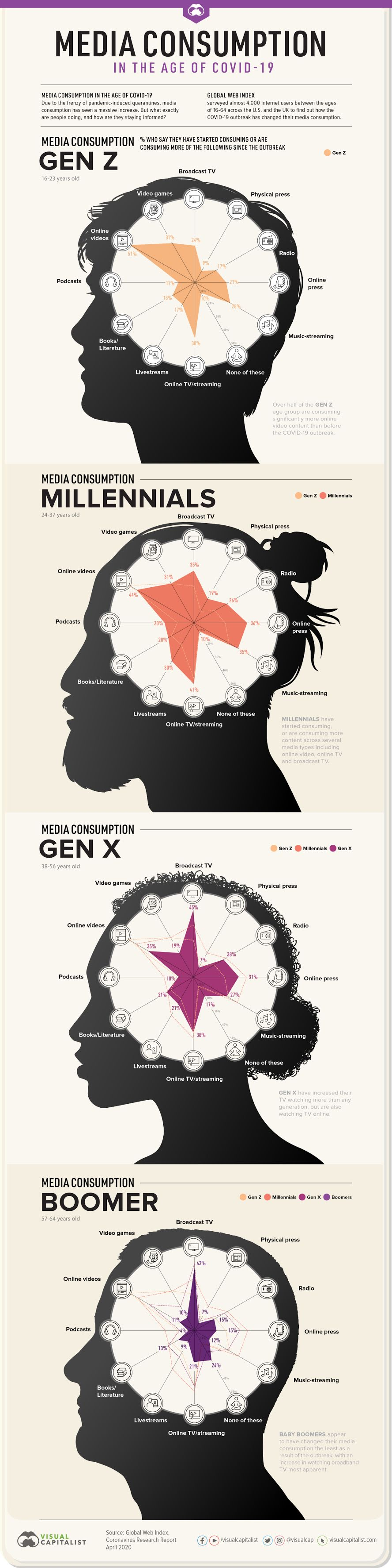 Advertising How COVID-19 Has Impacted Media Consumption, by Generation #infographic