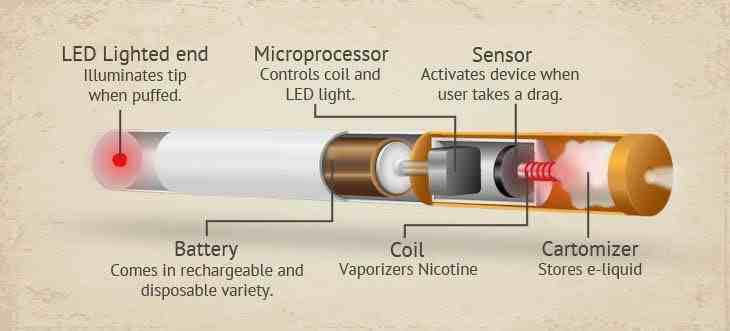 How does E-cigarette works?