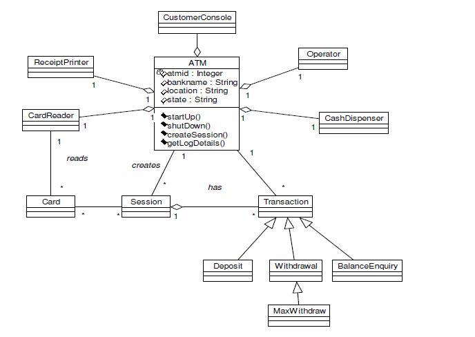 uml diagrams for atm machine