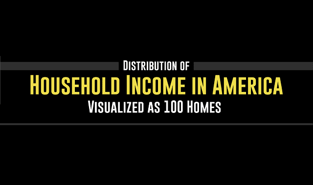 Distribution of Household Income in America, Visualized as 100 Homes
