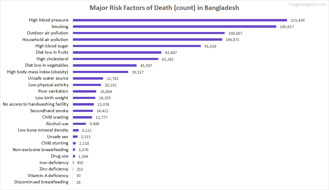 Major Cause of Deaths in Bangladesh (and it's count)