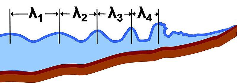 contoh aplikasi gelombang