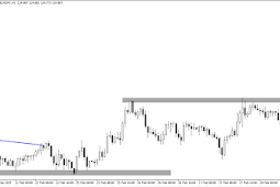 Trading Forex : Breakout Strategy