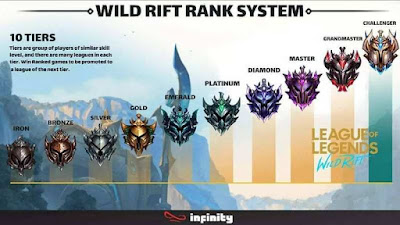Ranked Lol