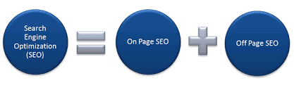 on page and off page seo
