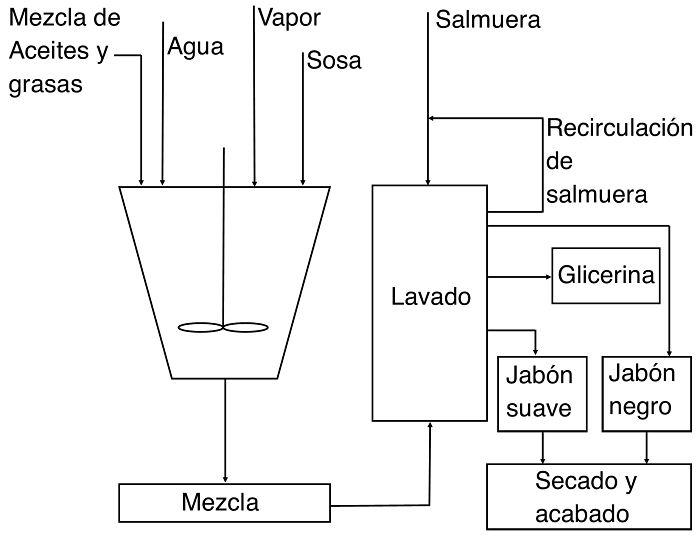 Diagrama de bloque del proceso de saponificación por ebullición completa