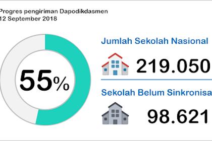 Data Sekolah Belum Sync Dapodikdasmen Tahun Ajaran 2018/2019