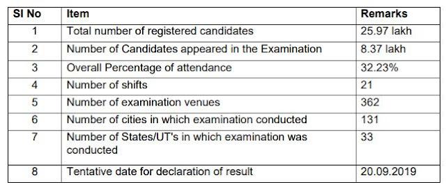 ssc cgl result tier I result 2018