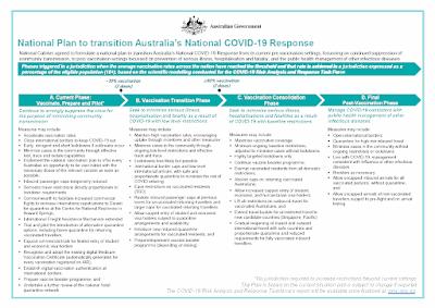National plan to transition Australia's National COVID-19 Response (30/Jul/2021)