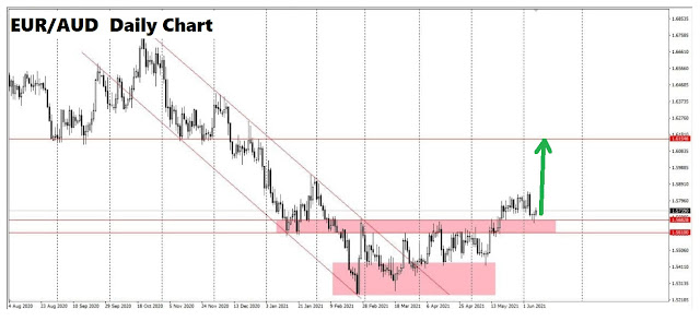 EURAUD Daily Chart Analysis - FREE Signal Telegram VIP channel (June 9, 2021) Forex Trade Signal Review