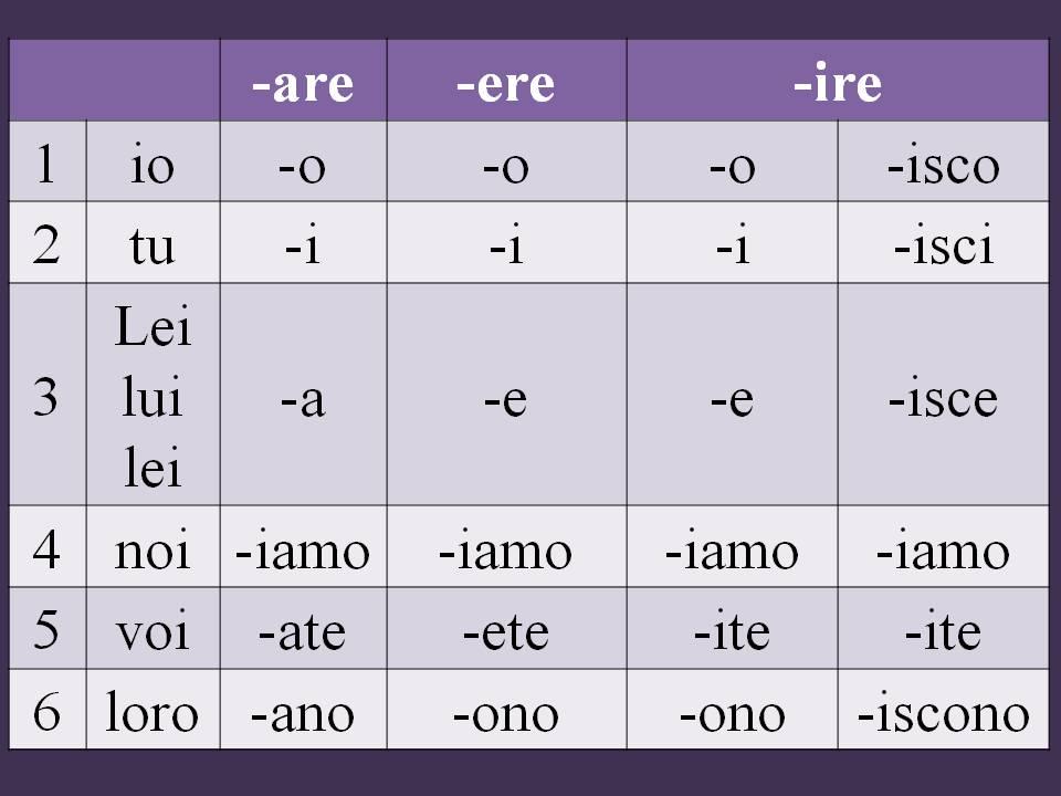il verbo potere italian grammar Pinterest Italian grammar - action verb list