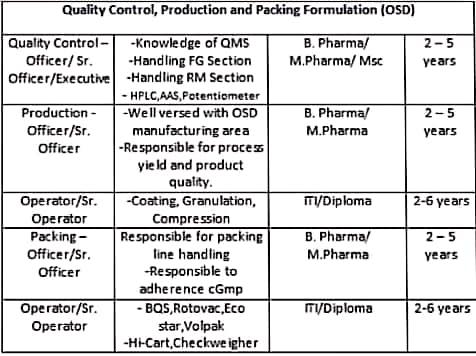 ITI Diploma, B. Pharma/M. Pharma and M.Sc  Job Vacancy In Ind-Swift Ltd. Mohali, Punjab For Multiple Positions