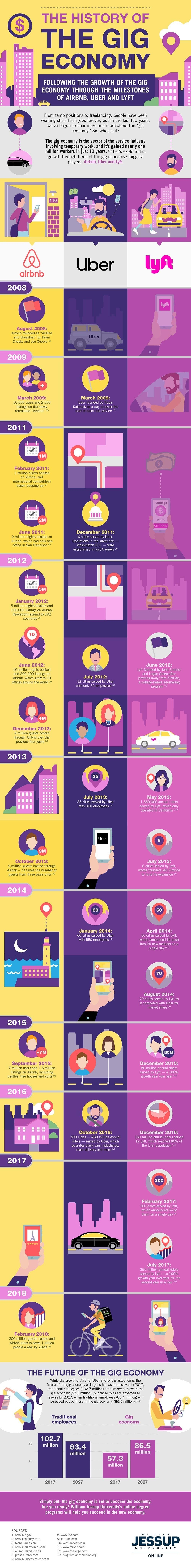 The Gig Economy: Past, Present, and Future #infographic