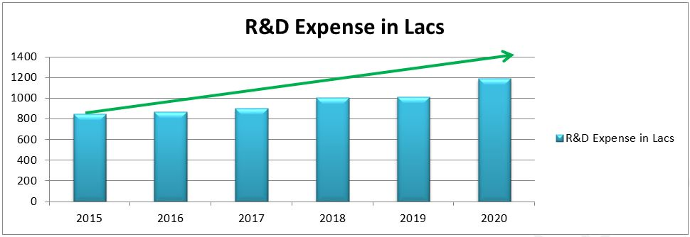 Polymed Medical Devices - R&D Expenses