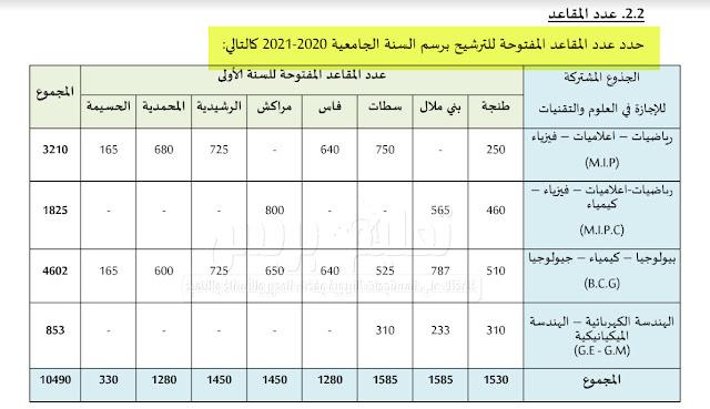 عدد مقاعد وشروط ولوج كليات العلوم والتقنيات FST 2020