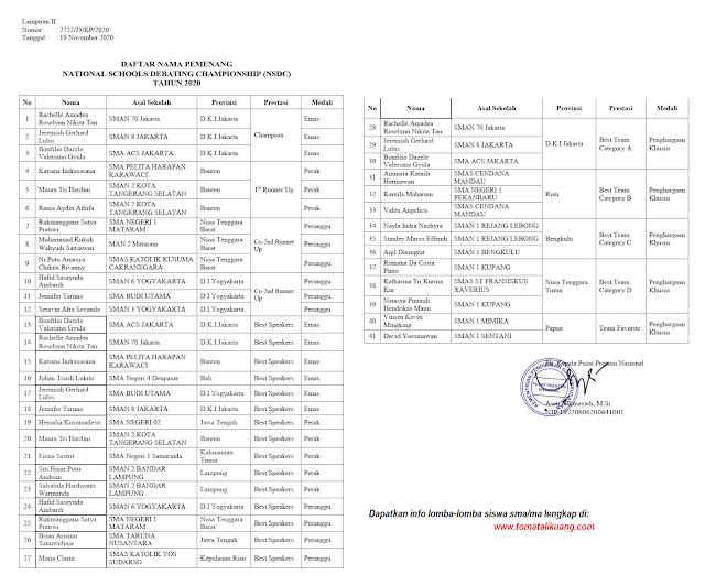 daftar pemenang nsdc jenjang sma ma tingkat nasional tahun 2020 tomatalikuang.com